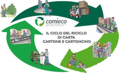 2008-il-ciclo-del-riciclo_per-sito-