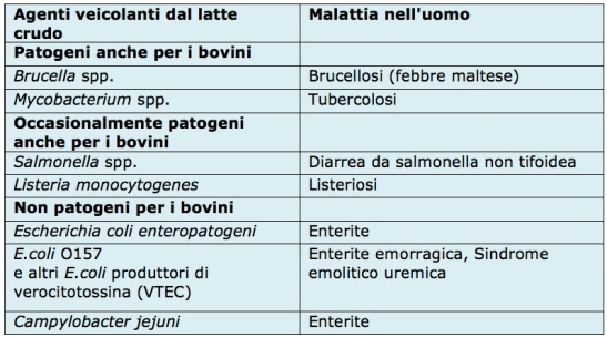tabella-latte-crudo