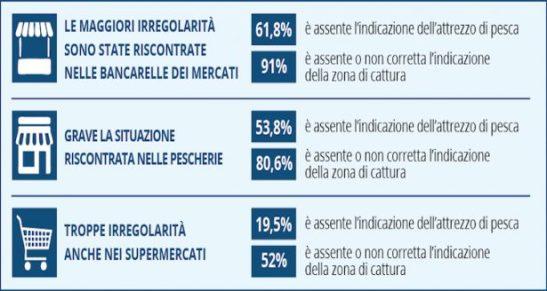 infografica_greenpeace_report_muta_come-un-pesce-615x328